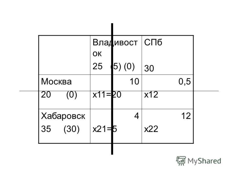Владивост ок 25 (5) (0) СПб 30 Москва 20 (0) 10 x11=20 0,5 x12 Хабаровск 35 (30) 4 x21=5 12 x22
