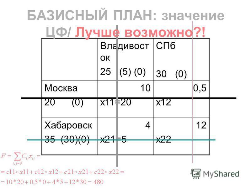 Владивост ок 25 (5) (0) СПб 30 (0) Москва 20 (0) 10 x11=20 0,5 x12 Хабаровск 35 (30)(0) 4 x21=5 12 x22 БАЗИСНЫЙ ПЛАН: значение ЦФ/ Лучше возможно?!