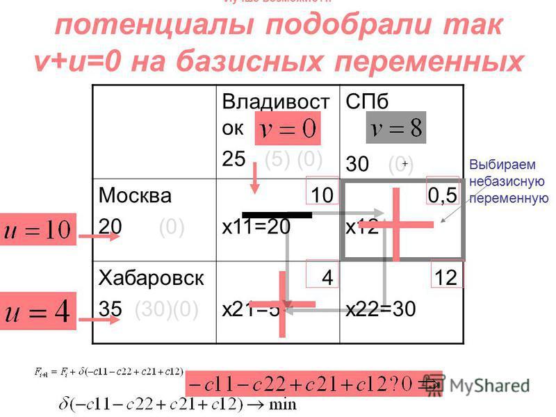 Владивост ок 25 (5) (0) СПб 30 (0) Москва 20 (0) 10 x11=20 0,5 x12 Хабаровск 35 (30)(0) 4 x21=5 12 x22=30 Лучше возможно?!: потенциалы подобрали так v+u=0 на базисных переменных Выбираем небазисную переменную