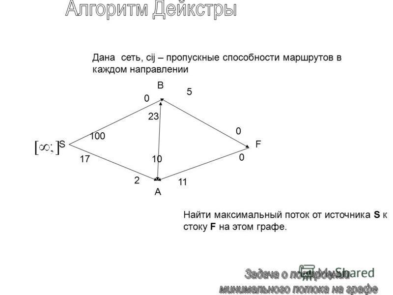 Дана сеть, cij – пропускные способности маршрутов в каждом направлении Найти максимальный поток от источника S к стоку F на этом графе. 100 1 1717 5 2323 1010 0 0 SF 0 2 B A