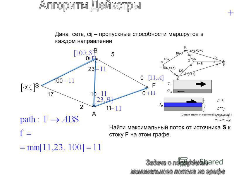 1 1717 5 23 1010 0 0 SF Дана сеть, cij – пропускные способности маршрутов в каждом направлении Найти максимальный поток от источника S к стоку F на этом графе. 0 2 B A S F K D C 17(a+c+d) 45a c+a+b+d 5 a 10+b 11(b+c) 5b 120 5b+1 a b 0 Сводим задачу к