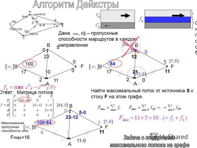 Дана сеть, cij – пропускные способности маршрутов в каждом направлении Найти максимальный поток от источника S к стоку F на этом графе. 84 0 1717 0 12121212 21 5 11 SF 16 2 B A 100 1 1717 5 2323 1010 0 0 S F 0 2 B A 100-84 11-0 0 5-0 23-12 0 0 11 SF