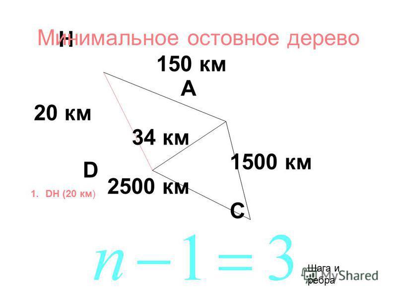 150 км 34 км 2500 км 20 км 1500 км A D H C 1. DH (20 км) Минимальное остов ное дерево Шага и ребра