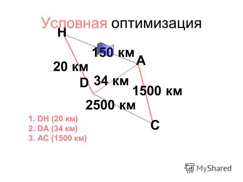 150 км 34 км 2500 км 20 км 1500 км A D H C 1. DH (20 км) 2. DA (34 км) 3. АС (1500 км) Услов ная оптимизация