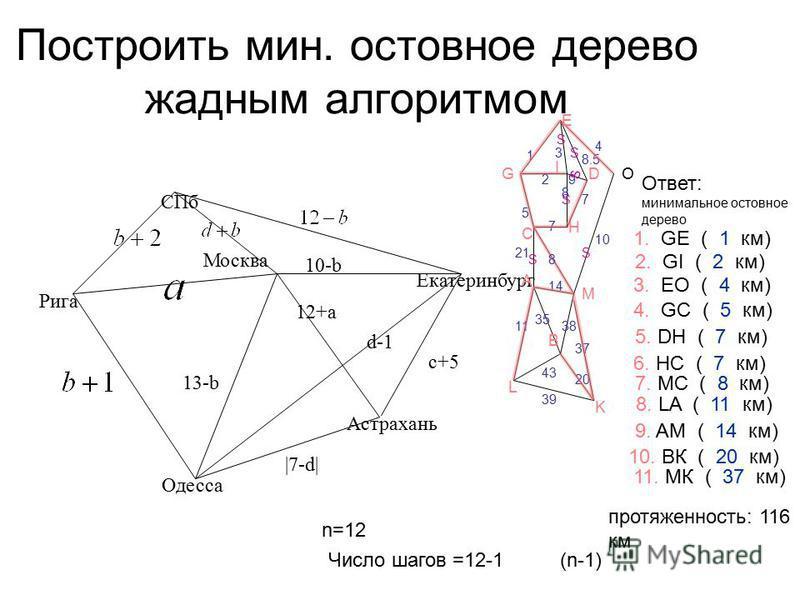 Построить мин. остов ное дерево жадным алгоритмом 13-b13-b 12+a |7-d| d-1 10-b c+5 Рига Москва Одесса Aстрахань Екатеринбург СПб 1 2 4 3 5 8.5 7 8 2121 10 11 35 14 3737 43 3939 20 1. GE ( 1 км) А В С D Е Н I G K L M 7 9 2. GI ( 2 км) 3. EO ( 4 км) О