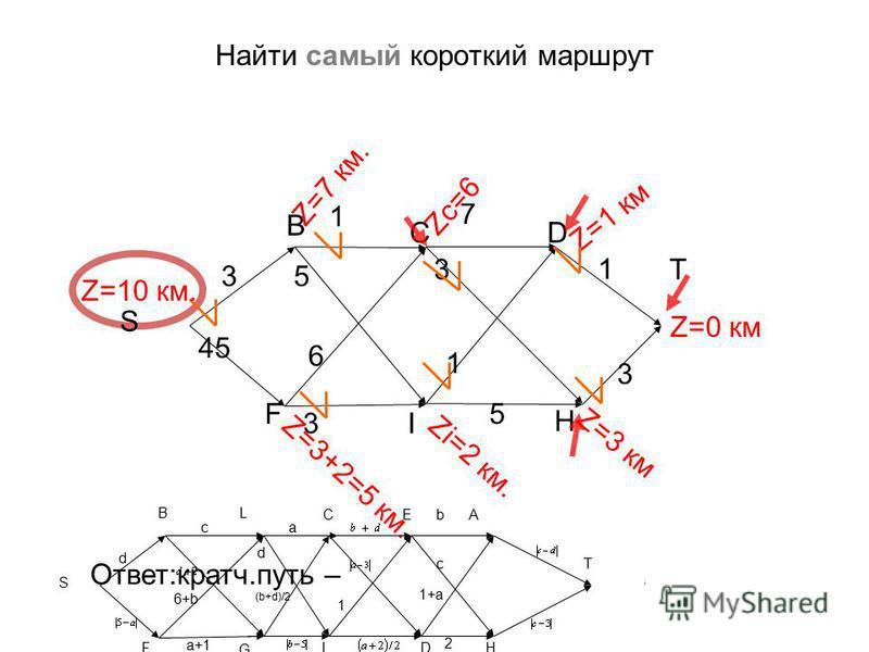 Найти самый короткий маршрут 7 3 3 3 1 S B C T F I 6 3 1 1 5 H Z=0 км Zi=2 км. Z=1 км Z=3 км Zc=6 D Z=3+2=5 км. Z=10 км. Z=7 км. 45 Ответ:кратч.путь – SBCHT, полная длина 10 км. 5 b a+1 1 S B C AE T FI 6+b d d c 2 c (b+d)/2 a 1+а Найти кратчайший пут