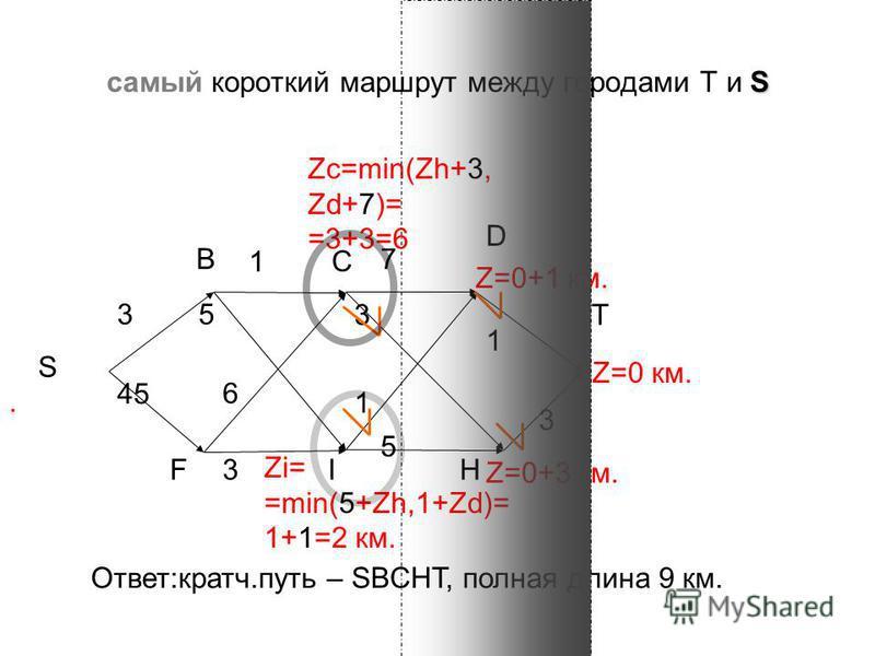 S самый короткий маршрут между городами T и S 7 3 3 3 1 S B C T FI 6 3 1 1 5 H Z=0 км. Zi= =min(5+Zh,1+Zd)= 1+1=2 км. Z=0+1 км. Z=0+3 км. Zc=min(Zh+3, Zd+7)= =3+3=6 D. 45 Ответ:кратч.путь – SBCHT, полная длина 9 км. 5