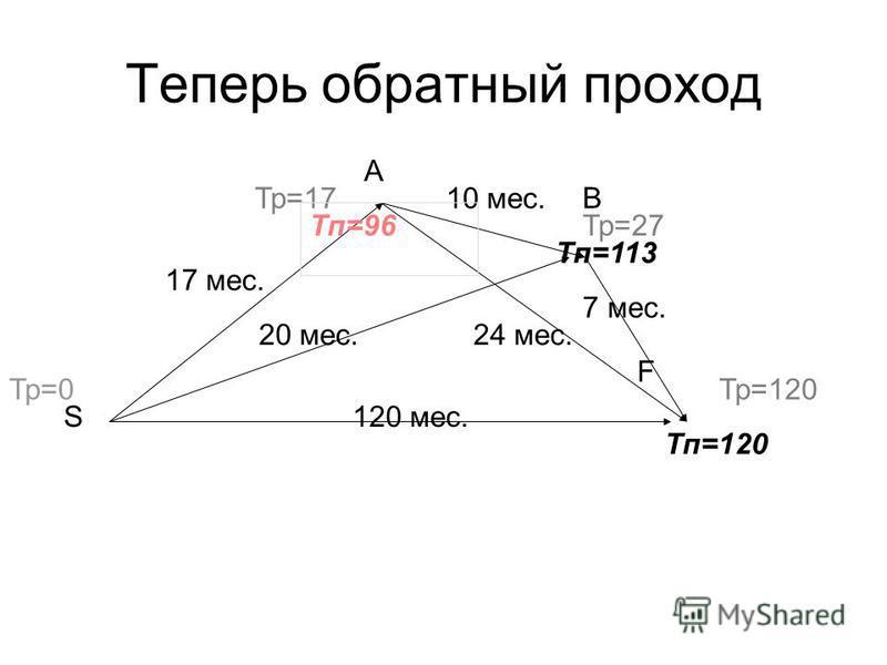 120 мес. 17 мес. 20 мес. 10 мес. 24 мес. 7 мес. Тр=0 Тп=120 Тр=17 Тр=27 Тр=120 B A S Тп=113 Тп=96 F Теперь обратный проход