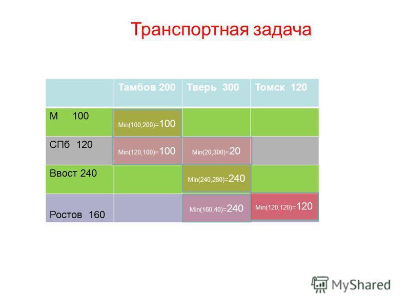 Транспортная задача Тамбов 200Тверь 300Томск 120 М 100 СПб 120 Ввост 240 Ростов 160 Мin(100,200)= 100 Мin(120,100)= 100 Мin(20,300)= 20 Мin(240,280)= 240 Мin(160,40)= 240 Мin(120,120)= 120