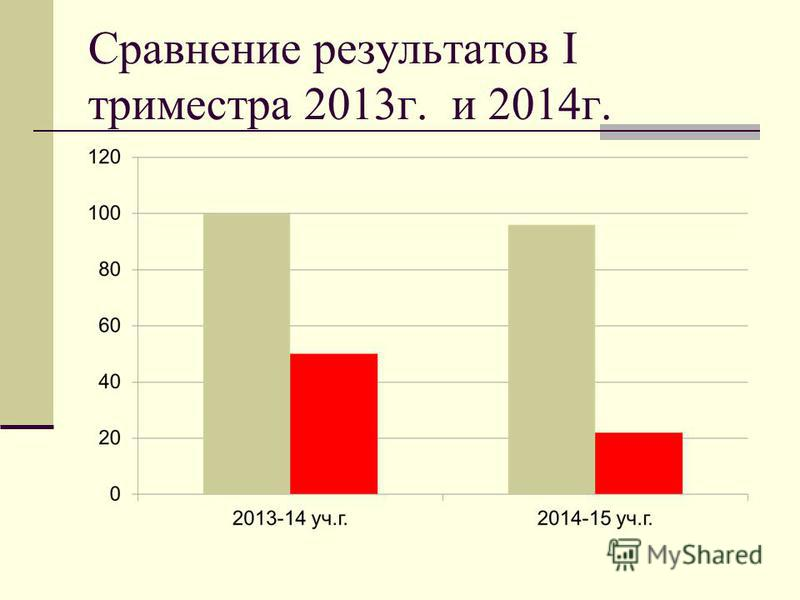 Сравнение результатов I триместра 2013 г. и 2014 г.