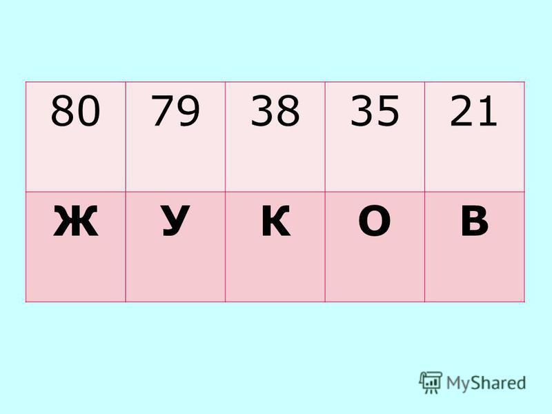 1. Найдите значения выражений: 72 : 4 + 42 : 14 = (в) 56 : 28 + 26 · 3 = (ж) 76 : 19 + 93 : 3 = (о) 14 · 6 – 90 : 18 = (у) 3 · 19 – 76 : 4 = (к) 2. Расположите значения выражений в порядке убывания. 3. Узнайте фамилию полководца. 21 80 35 79 38