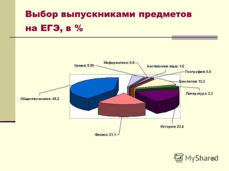 24 Выбор выпускниками предметов на ЕГЭ, в %