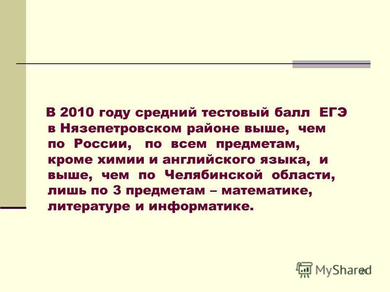 26 В 2010 году средний тестовый балл ЕГЭ в Нязепетровском районе выше, чем по России, по всем предметам, кроме химии и английского языка, и выше, чем по Челябинской области, лишь по 3 предметам – математике, литературе и информатике.