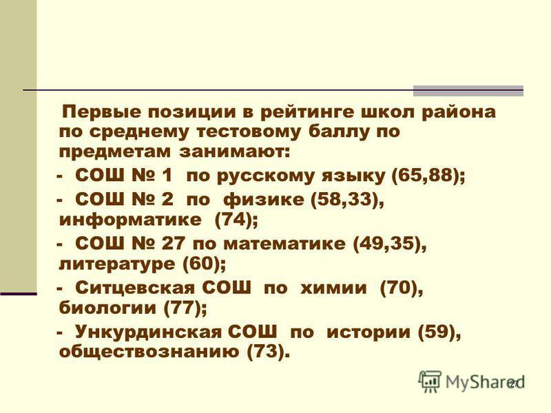 27 Первые позиции в рейтинге школ района по среднему тестовому баллу по предметам занимают: - СОШ 1 по русскому языку (65,88); - СОШ 2 по физике (58,33), информатике (74); - СОШ 27 по математике (49,35), литературе (60); - Ситцевская СОШ по химии (70