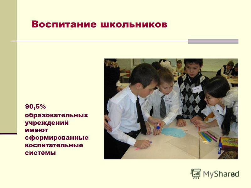 38 90,5% образовательных учреждений имеют сформированные воспитательные системы Воспитание школьников