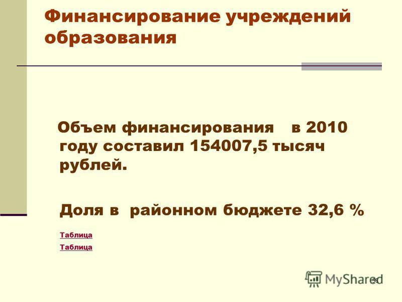 56 Финансирование учреждений образования Объем финансирования в 2010 году составил 154007,5 тысяч рублей. Доля в районном бюджете 32,6 % Таблица
