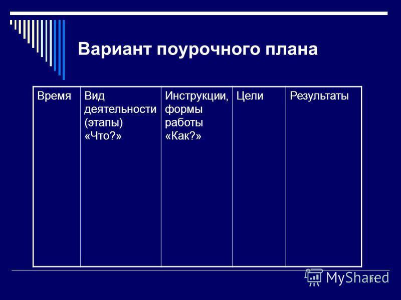 11 Вариант поурочного плана Время Вид деятельности (этапы) «Что?» Инструкции, формы работы «Как?» Цели Результаты