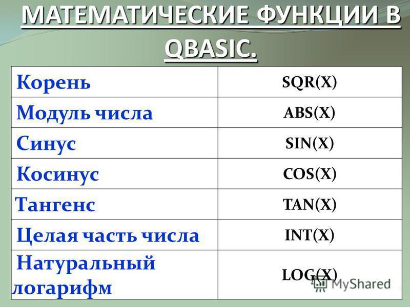 АРИФМЕТИЧЕСКИЕ ОПЕРАЦИИ НА ЯЗЫКЕ QBASIC. Операция ОбозначениеПример Результат Сложение+2+57 Вычитание-10-82 Умножение*3*412 Деление/ 15/3 15/4 5 3.75 Целочисленное деление \15\43 Возведение в степень ^2^38 Остаток от деления MOD13 MOD 53