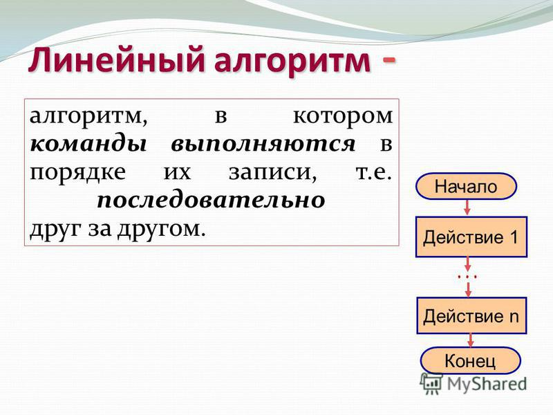 Виды алгоритмов: Линейный алгоритм (описание действий, которые выполняются однократно в заданном порядке); Циклический алгоритм (описание действий, которые должны повторятся указанное число раз или пока не выполнено задание); Разветвляющий алгоритм (