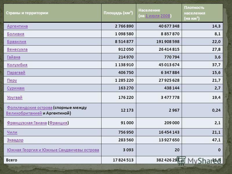 Страны и территории Площадь (км²) Население (на 1 июля 2008)1 июля 2008 Плотность населения (на км²) Аргентина 2 766 89040 677 34814,3 Боливия 1 098 5808 857 8708,1 Бразилия 8 514 877191 908 59822,0 Венесуэла 912 05026 414 81527,8 Гайана 214 970770 7