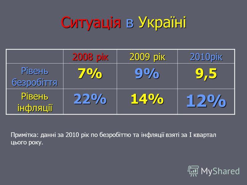 Ситуація в Україні 2008 рік 2009 рік 2010рік Рівень безробіття 7%9%9,5 Рівень інфляції 22%14%12% Примітка: данні за 2010 рік по безробіттю та інфляції взяті за I квартал цього року.