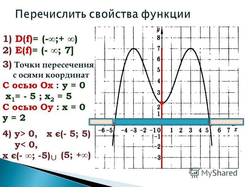 1) D(f)= (-;+ ) 2) E(f)= (- ; 7] 3) Точки пересечения с осями координат С осью Ох : у = 0 х 1 = - 5 ; х 2 = 5 С осью Оу : х = 0 у = 2 4) у> 0, х є(- 5; 5) у< 0, х є(- ; -5) (5; +)...