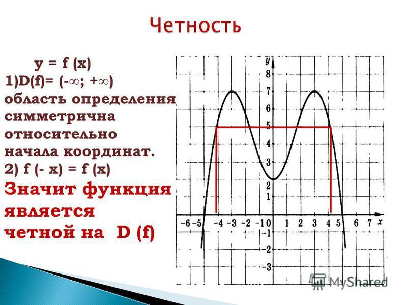 у = f (x) 1)D(f)= (-; +) область определения симметрична относительно начала координат. 2) f (- x) = f (x) Значит функция является четной на D (f)