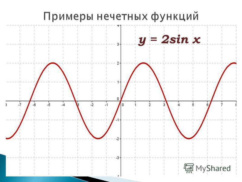 у = х 3 у = - х 5 + 2 х 3 у = 2sin x