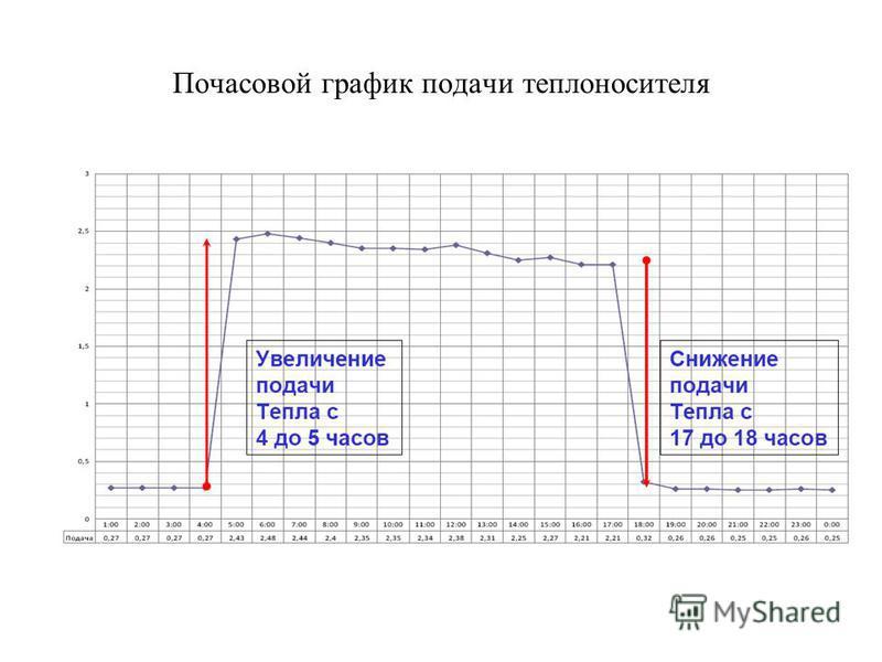 Почасовой график подачи теплоносителя