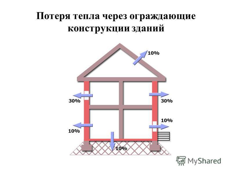 Потеря тепла через ограждающие конструкции зданий