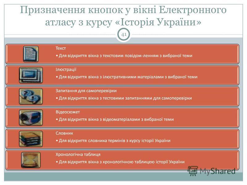 Призначення кнопок у вікні Електронного атласу з курсу «Історія України» 41