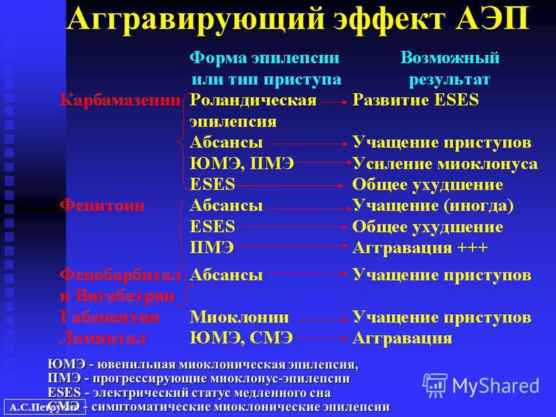 А.С.Петрухин Аггравирующий эффект АЭП ЮМЭ - ювенильная миоклоническая эпилепсия, ПМЭ - прогрессирующие миоклонус-эпилепсии ESES - электрический статус медленного сна СМЭ - симптоматические миоклонические эпилепсии
