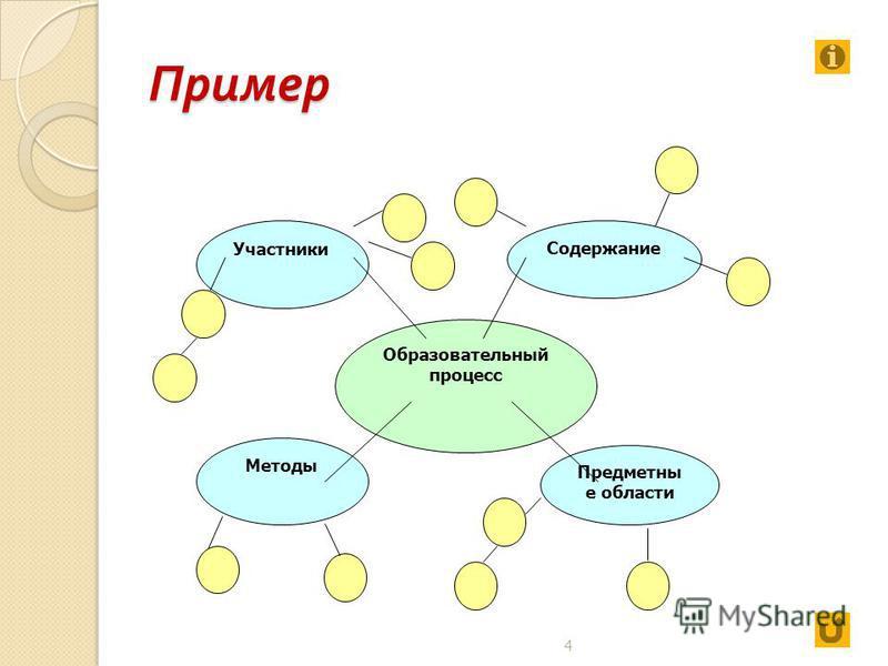 Пример 4 Образовательный процесс Участники Методы Предметны е области Содержание
