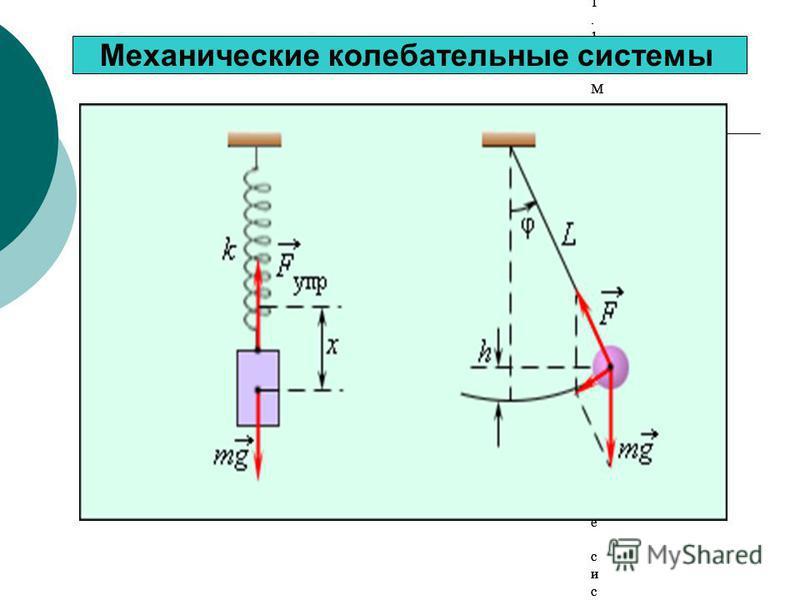 Рисунок 2.1.1. Механические колебательные системы Рисунок 2.1.1. Механические колебательные системы Рисунок 2.1.1. Механические колебательные системы Рисунок 2.1.1. Механические колебательные системы Рисунок 2.1.1. Механические колебательные системы