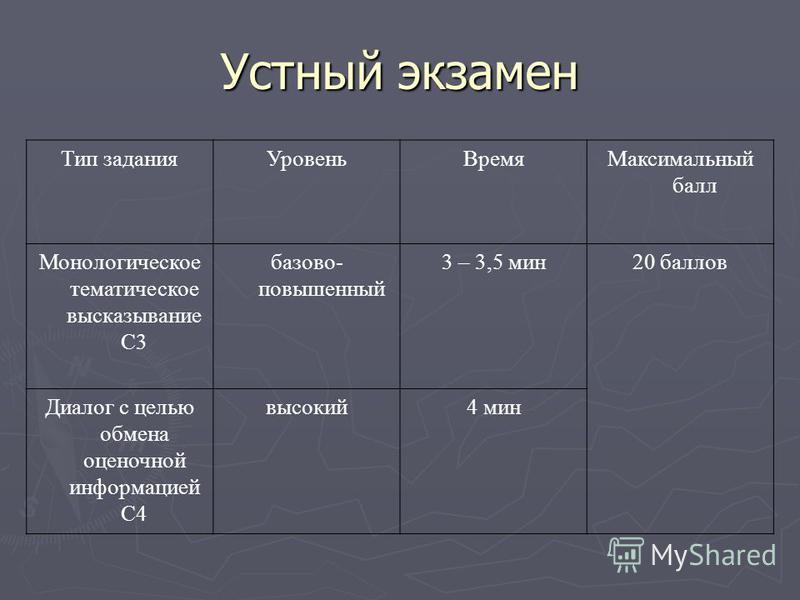 Тип задания УровеньВремя Максимальный балл Монологическое тематическое высказывание С3 базово- повышенный 3 – 3,5 мин 20 баллов Диалог с целью обмена оценочной информацией С4 высокий 4 мин