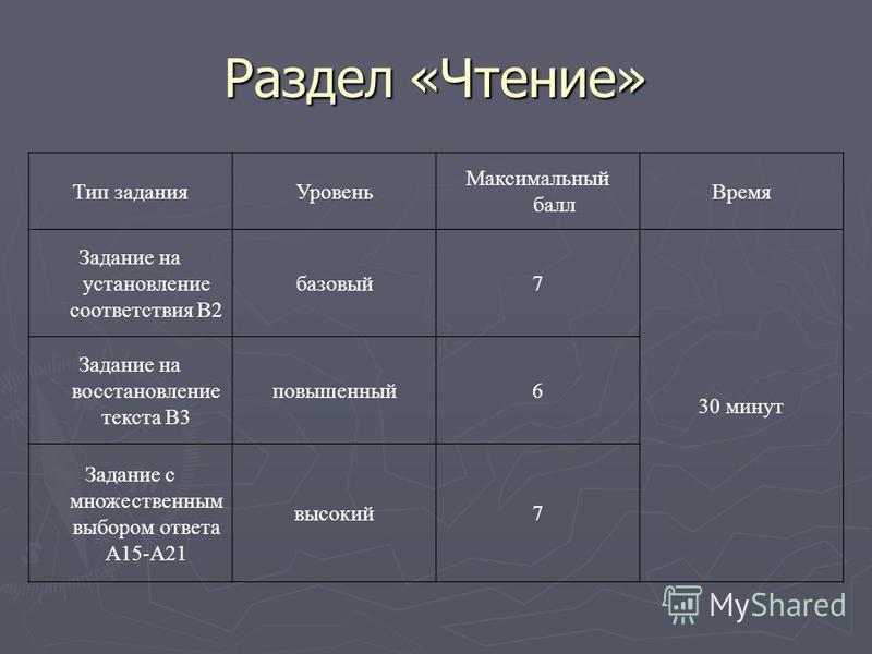 Раздел «Чтение» Тип задания Уровень Максимальный балл Время Задание на установление соответствия В2 базовый 7 30 минут Задание на восстановление текста В3 повышенный 6 Задание с множественным выбором ответа А15-А21 высокий 7