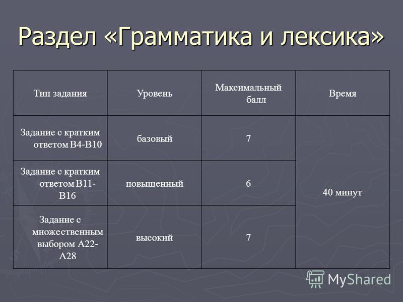 Раздел «Грамматика и лексика» Тип задания Уровень Максимальный балл Время Задание с кратким ответом В4-В10 базовый 7 40 минут Задание с кратким ответом В11- В16 повышенный 6 Задание с множественным выбором А22- А28 высокий 7