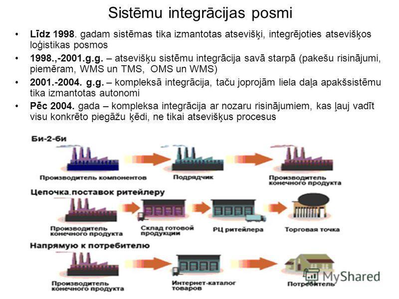 Sistēmu integrācijas posmi Līdz 1998. gadam sistēmas tika izmantotas atsevišķi, integrējoties atsevišķos loģistikas posmos 1998.,-2001.g.g. – atsevišķu sistēmu integrācija savā starpā (pakešu risinājumi, piemēram, WMS un TMS, OMS un WMS) 2001.-2004.