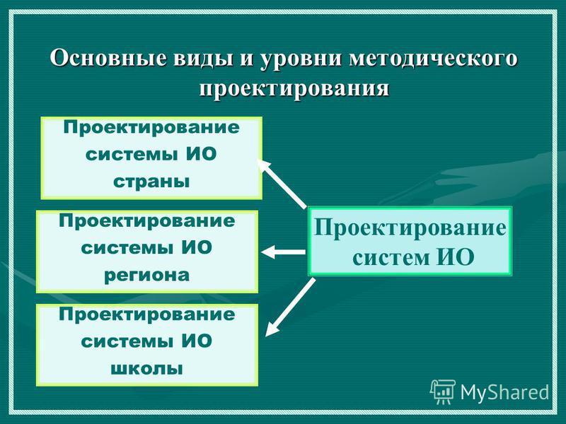 Основные виды и уровни методического проектирования Проектирование систем ИО Проектирование системы ИО страны Проектирование системы ИО региона Проектирование системы ИО школы