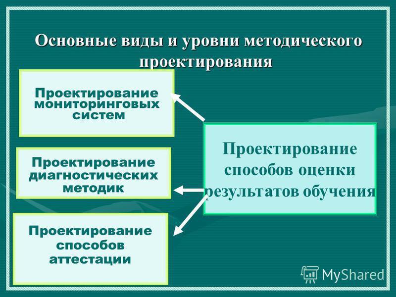 Основные виды и уровни методического проектирования Проектирование способов оценки результатов обучения Проектирование мониторинговых систем Проектирование диагностических методик Проектирование способов аттестации