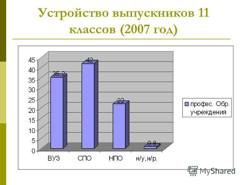 Устройство выпускников 11 классов (2007 год)