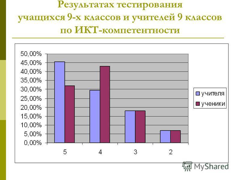 Результатах тестирования учащихся 9-х классов и учителей 9 классов по ИКТ-компетентности