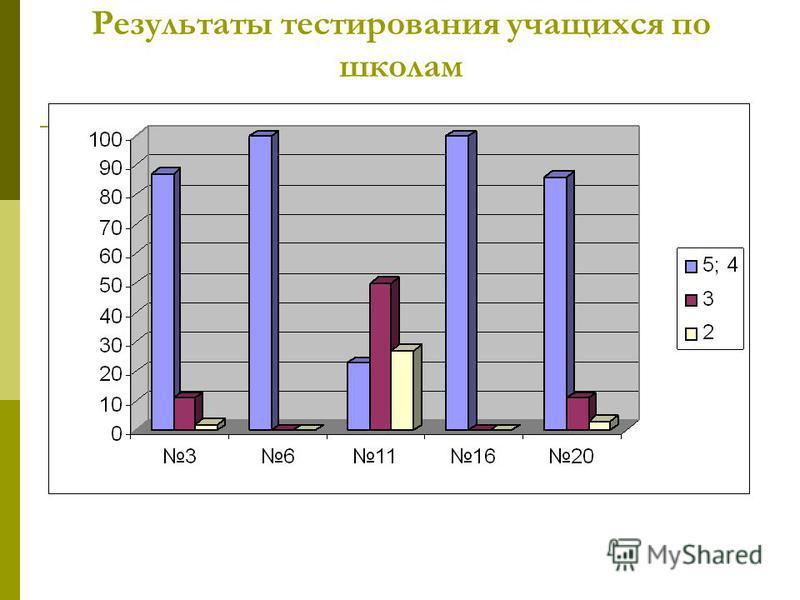 Результаты тестирования учащихся по школам
