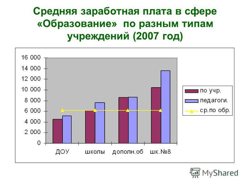 Средняя заработная плата в сфере «Образование» по разным типам учреждений (2007 год)