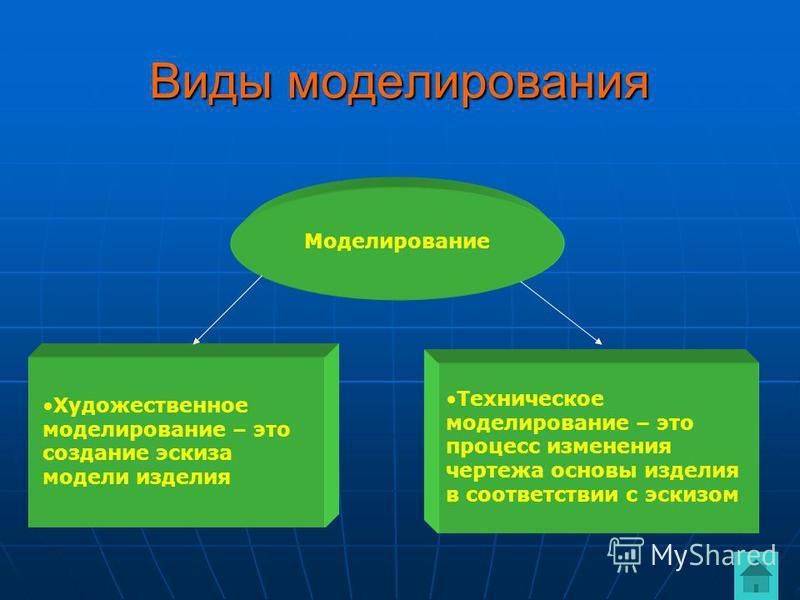 Виды моделирования Моделирование Художественное моделирование – это создание эскиза модели изделия Техническое моделирование – это процесс изменения чертежа основы изделия в соответствии с эскизом