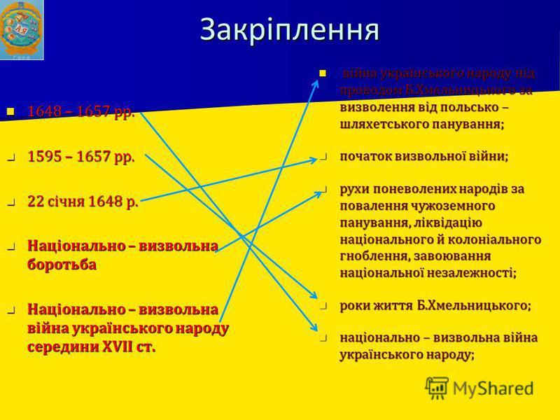 Закріплення 1648 – 1657 рр. 1648 – 1657 рр. 1595 – 1657 рр. 1595 – 1657 рр. 22 січня 1648 р. 22 січня 1648 р. Національно – визвольна боротьба Національно – визвольна боротьба Національно – визвольна війна українського народу середини XVII ст. Націон