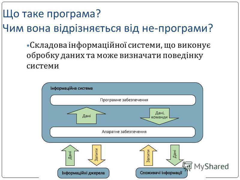 Що таке програма? Чим вона відрізняється від не-програми? Складова інформаційної системи, що виконує обробку даних та може визначати поведінку системи