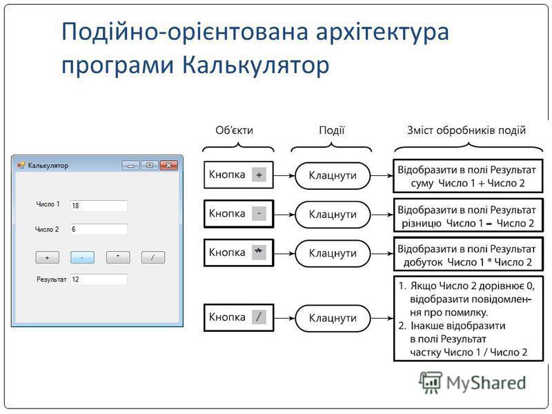 Подійно-орієнтована архітектура програми Калькулятор