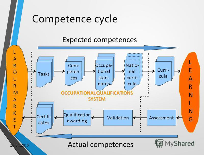 29.07.2015 Competence cycle Tasks Occupa- tional stan- dards Natio- nal curri- cula Curri- cula AssessmentValidation Qualification awarding Certifi- cates LABOURMARKETLABOURMARKET LEARNINGLEARNING Com- peten- ces Expected competences Actual competenc