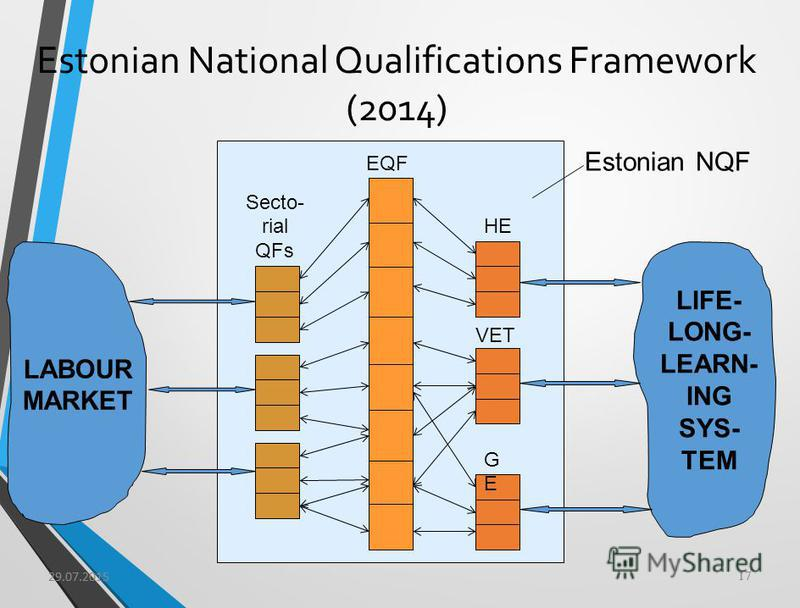 29.07.2015 17 Estonian National Qualifications Framework (2014) EQF Secto- rial QFs HE LIFE- LONG- LEARN- ING SYS- TEM LABOUR MARKET VET GEGE Estonian NQF 29.07.2015 17